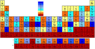 radioactive elements on the periodic table list of elements by stability of isotopes wikipedia