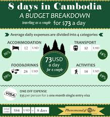 traveling on a budget images Travel cambodia on a budget phenomenal globe jpg