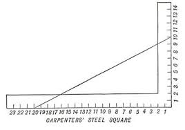 application of mathematics in construction