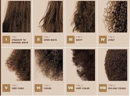 what is the best type of hair to use for a crochet weave identifying your curl unruly curls
