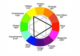 neutral color wheel chart gallery of making a color wheel with