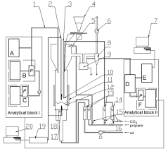 low emission combustion of alternative solid fuel in fluidized bed