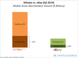Ebay Here U0027s Why Alibaba Is Becoming A Huge Threat To Amazon And Ebay