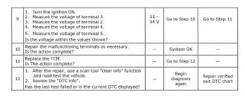 diagnostic codes po700 and po705 relate to in a 2007 suzuki reno