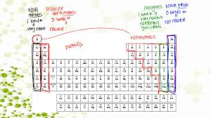 Periodic Table With Families Activity 16 Elements And The Periodic Table Warm Up What Are The