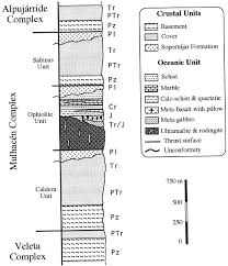 contrasting p u2013t paths in eclogites of the betic ophiolitic