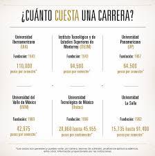 sueldos profesionales en mxico 2016 buen salario para egresados misión imposible forbes méxico