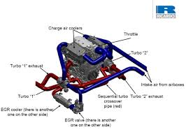 ricardo boosts ethanol engine technology using gm motor