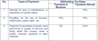 tax rate table 2017 new withholding tax rates in myanmar lawplus ltd