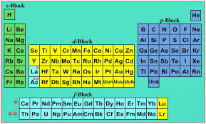 Metalloids On The Periodic Table Unit 10 The Periodic Table 3rd Hour Licensed For Non