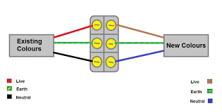 new wiring colours dolgular com