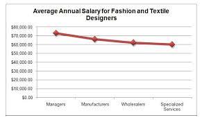 fashion designer salary enter your blog name here