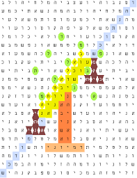 bible code acrostic riddle isaiah 46 1