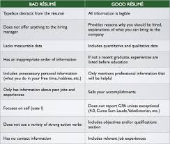 Good Resumes Examples by Good Resume Examples Best Cv Template Cv Template And Good Cv On