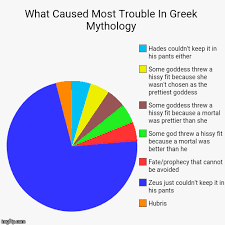 Pie Chart Generator Meme - what caused most trouble in greek mythology hubris zeus just
