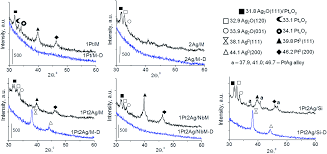 formation of pt u2013ag alloy on different silicas u2013 surface properties