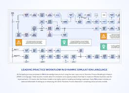 lp finance 01 process research u0026 optimization leading practice workflow in dynamic simulation language