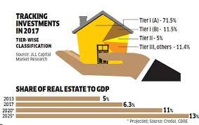 top 10 real estate markets 2017 top 10 real estate markets in india best market 2017