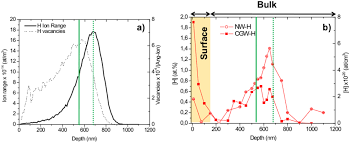 H Trapping And Mobility In Nanostructured Tungsten Grain