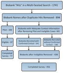 what is 138 311 as a percent characterizing biobank organizations in the u s results from a