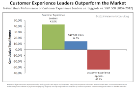 resume paper without watermark ux are you doing it yet thoughtworks customer experience leaders outperform the market source watermark consulting