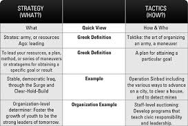 strategic planning strategy vs tactics dummies