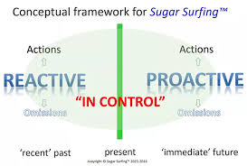 controlling definition the definition of controlling diabetes dynamic management for