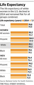 life expectancy tables 2016 life expectancy for white americans declines wsj