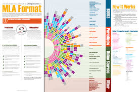 do you quote book titles in mla format citing sources in mla format coolguides