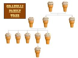 granelli family tree macclesfield branch ldh images