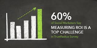 Challenge Roi 60 Of Social Marketers Say Measuring Roi Is A Top Challenge In