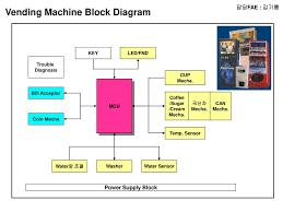block diagram of washing machine wiring diagram weick