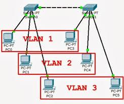 membuat jaringan lan dengan cisco packet tracer tutorial cisco packet tracer konfigurasi vlan pada switch gall s note
