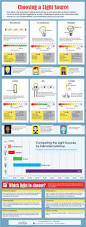 Lighting Tips by Best 25 Types Of Lighting Ideas On Pinterest Types Of