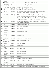 99 04 mustang fuse locations and id u0027s chart fuse diagram in 2000
