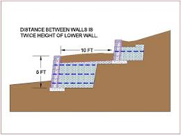 RetainingWallExpertcom Tiered Or Merged Retaining Walls - Retaining wall engineering design