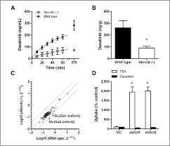 contribution of abcc4 mediated gastric transport to the absorption