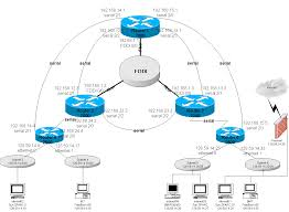 Cisco Route Map by Cnrc Interest Lab
