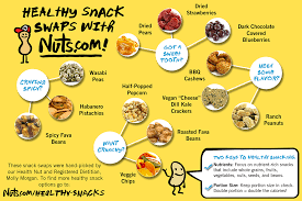 25 healthy snacks nutritious snack ideas u2014 nuts com