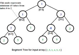 segment tree set 2 range minimum query geeksforgeeks