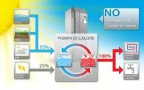 pompa di calore interna scaldacqua a pompa di calore come funziona e quali vantaggi