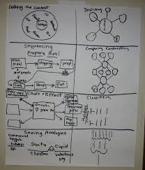 Thinking Map Currandassessteam Thinking Maps