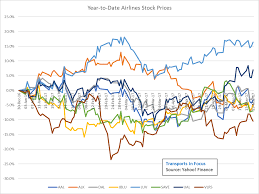 United Airline Stock Transports Week In Review Market Overreaction Increased
