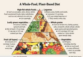 whole foods plant based diet food pyramid plant based medicine