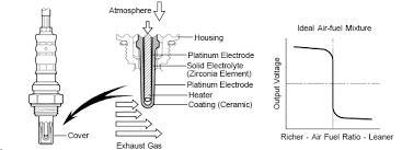 2003 ford f150 o2 sensor diagram p0141 ford o2 heater circuit bank 1 sensor 2
