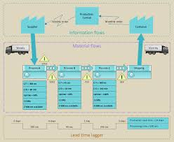 value stream map template powerpoint vsm how to create a vsm