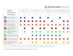 Smart Goals Worksheet For Kids Digital Citizenship Common Sense Education