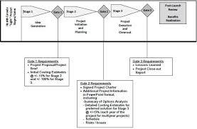 final report audit of the project management framework october