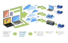 set up google cloud print g suite administrator help