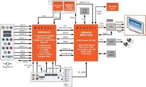 Led Tv Box Design Marvell Armada 1500 Google Tv Reference Design